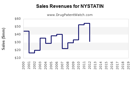 Drug Sales Revenue Trends for NYSTATIN