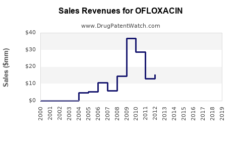 Drug Sales Revenue Trends for OFLOXACIN