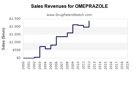 Drug Sales Revenue Trends for OMEPRAZOLE