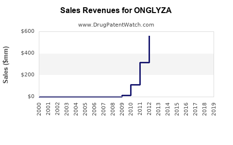Drug Sales Revenue Trends for ONGLYZA