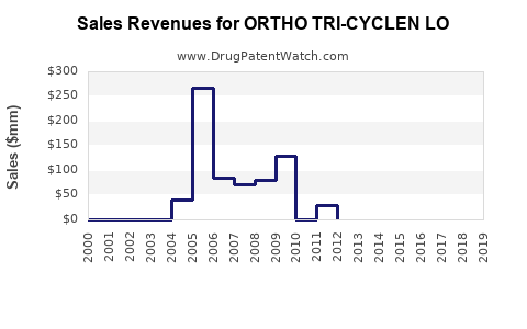 Drug Sales Revenue Trends for ORTHO TRI-CYCLEN LO