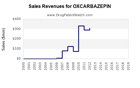 Drug Sales Revenue Trends for OXCARBAZEPIN