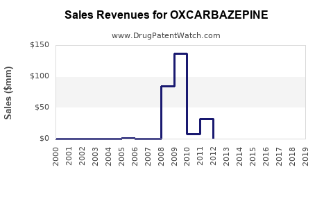 Drug Sales Revenue Trends for OXCARBAZEPINE