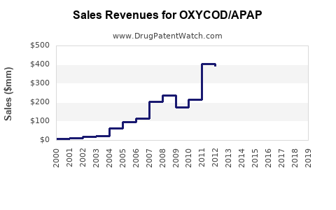 Drug Sales Revenue Trends for OXYCOD/APAP