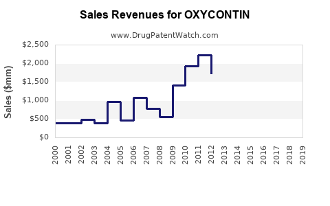 Drug Sales Revenue Trends for OXYCONTIN