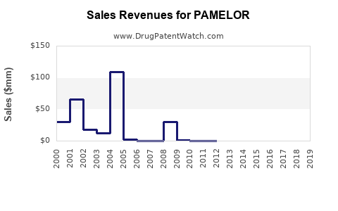 Drug Sales Revenue Trends for PAMELOR