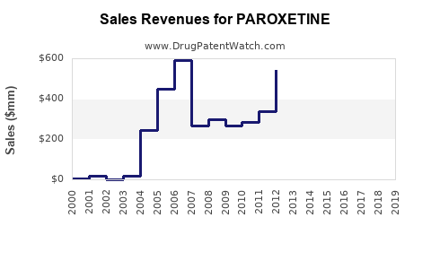 Drug Sales Revenue Trends for PAROXETINE