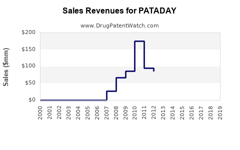 Drug Sales Revenue Trends for PATADAY