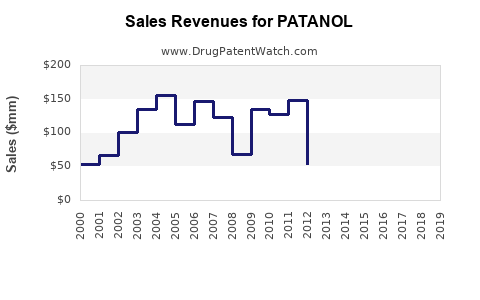 Drug Sales Revenue Trends for PATANOL