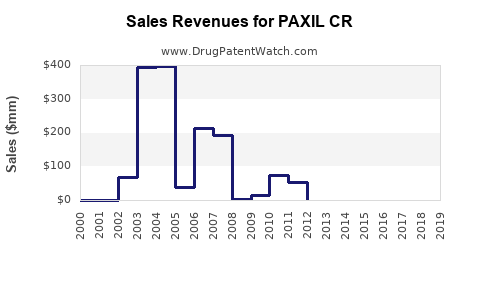Drug Sales Revenue Trends for PAXIL CR