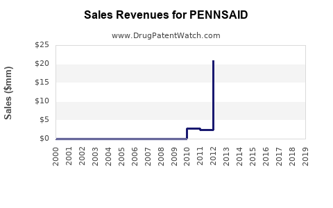 Drug Sales Revenue Trends for PENNSAID