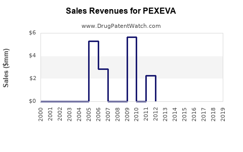 Drug Sales Revenue Trends for PEXEVA