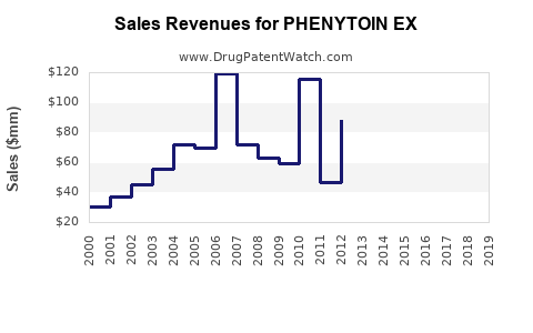 Drug Sales Revenue Trends for PHENYTOIN EX