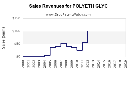 Drug Sales Revenue Trends for POLYETH GLYC