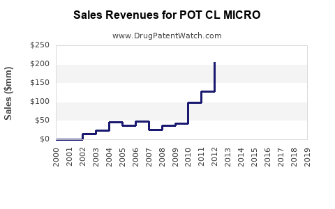 Drug Sales Revenue Trends for POT CL MICRO