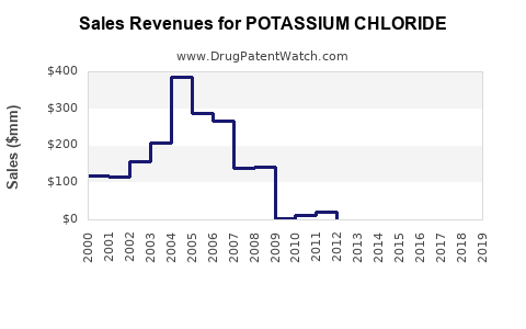 Drug Sales Revenue Trends for POTASSIUM CHLORIDE