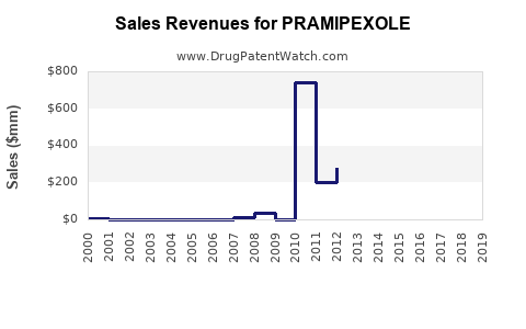 Drug Sales Revenue Trends for PRAMIPEXOLE