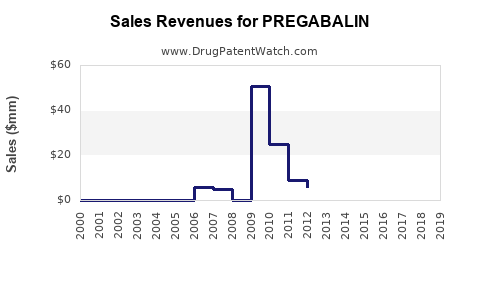 Drug Sales Revenue Trends for PREGABALIN
