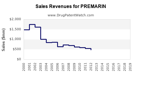 Drug Sales Revenue Trends for PREMARIN