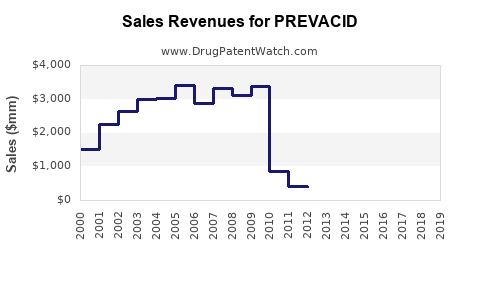 Drug Sales Revenue Trends for PREVACID