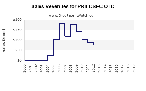 Drug Sales Revenue Trends for PRILOSEC OTC