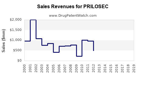 Drug Sales Revenue Trends for PRILOSEC