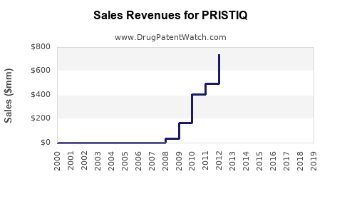 Drug Sales Revenue Trends for PRISTIQ