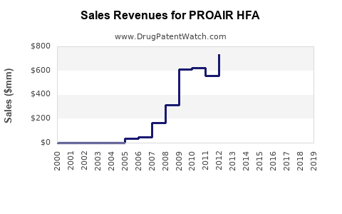 Drug Sales Revenue Trends for PROAIR HFA