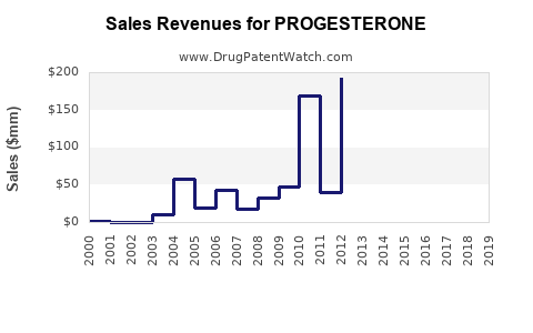 Drug Sales Revenue Trends for PROGESTERONE