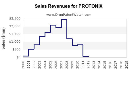 Drug Sales Revenue Trends for PROTONIX