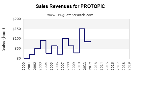 Drug Sales Revenue Trends for PROTOPIC