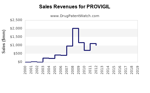 Drug Sales Revenue Trends for PROVIGIL