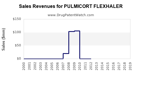 Drug Sales Revenue Trends for PULMICORT FLEXHALER