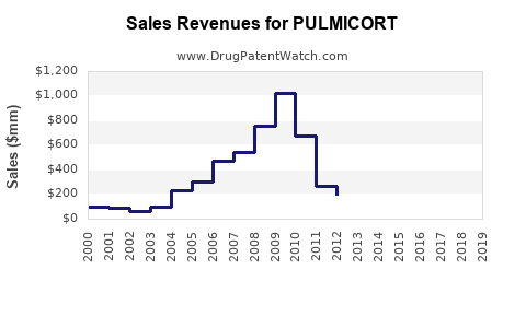 Drug Sales Revenue Trends for PULMICORT