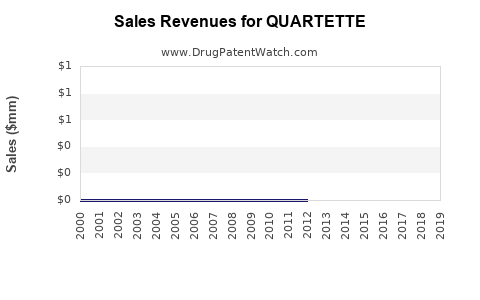 Drug Sales Revenue Trends for QUARTETTE