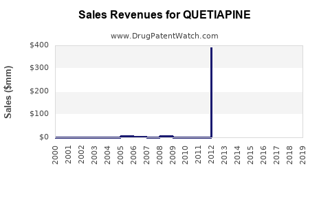 Drug Sales Revenue Trends for QUETIAPINE