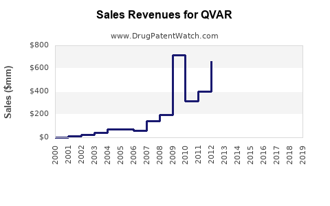 Drug Sales Revenue Trends for QVAR