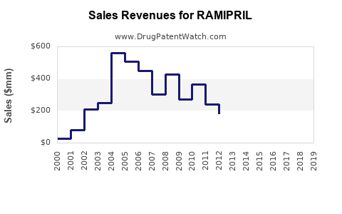 Drug Sales Revenue Trends for RAMIPRIL