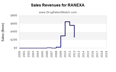 Drug Sales Revenue Trends for RANEXA