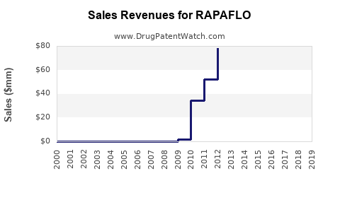 Drug Sales Revenue Trends for RAPAFLO