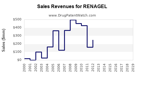 Drug Sales Revenue Trends for RENAGEL