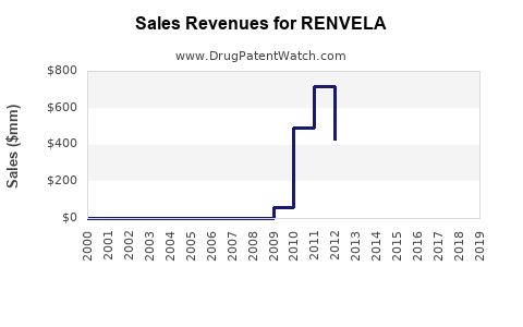 Drug Sales Revenue Trends for RENVELA