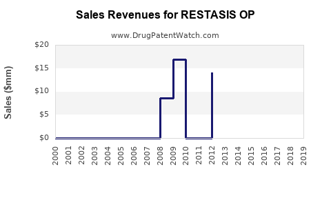 Drug Sales Revenue Trends for RESTASIS OP