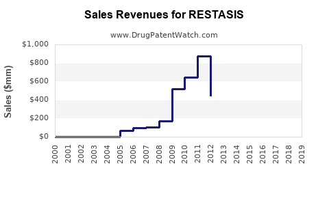 Drug Sales Revenue Trends for RESTASIS