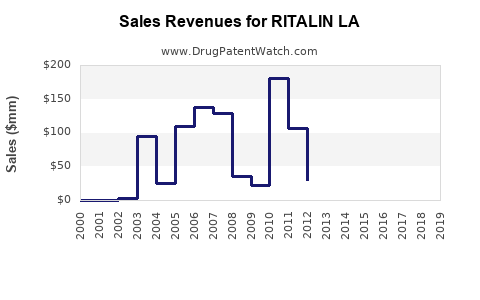 Drug Sales Revenue Trends for RITALIN LA