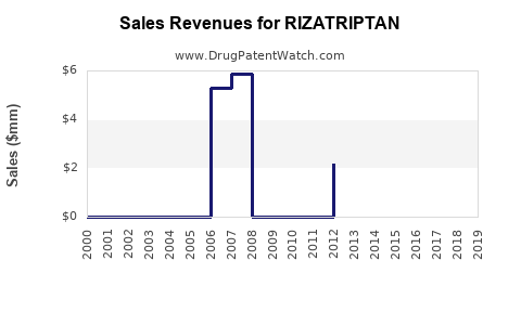 Drug Sales Revenue Trends for RIZATRIPTAN