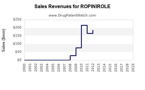 Drug Sales Revenue Trends for ROPINIROLE
