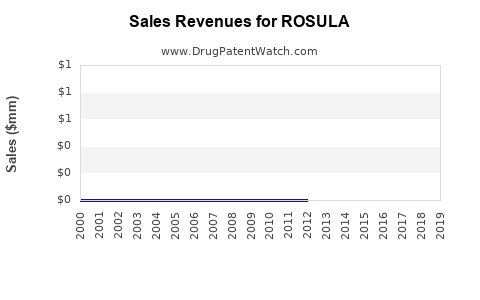 Drug Sales Revenue Trends for ROSULA
