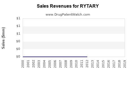 Drug Sales Revenue Trends for RYTARY