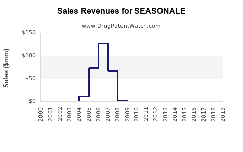 Drug Sales Revenue Trends for SEASONALE